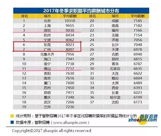 帝国金业:37城市月薪排名 北上深前三 广州被挤出前六