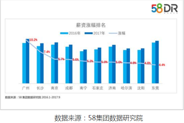 帝国金业:95后平均月薪超6000元,广州涨幅居首位